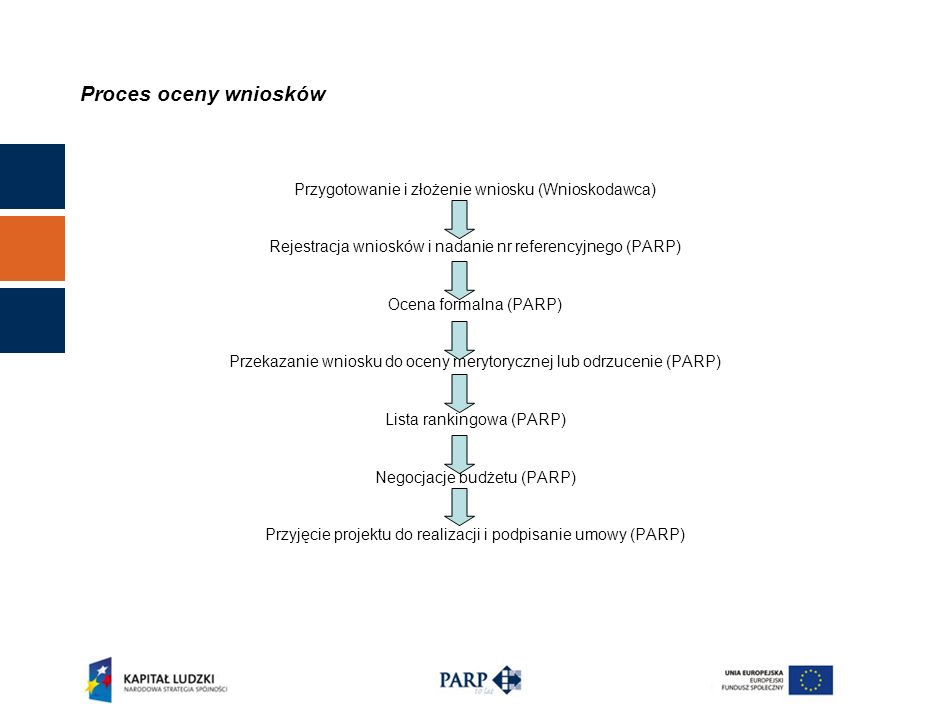 Proces oceny wniosków Przygotowanie i złożenie wniosku (Wnioskodawca) Rejestracja wniosków i nadanie nr referencyjnego (PARP) Ocena formalna (PARP) Przekazanie wniosku do oceny merytorycznej lub odrzucenie (PARP) Lista rankingowa (PARP) Negocjacje budżetu (PARP) Przyjęcie projektu do realizacji i podpisanie umowy (PARP)