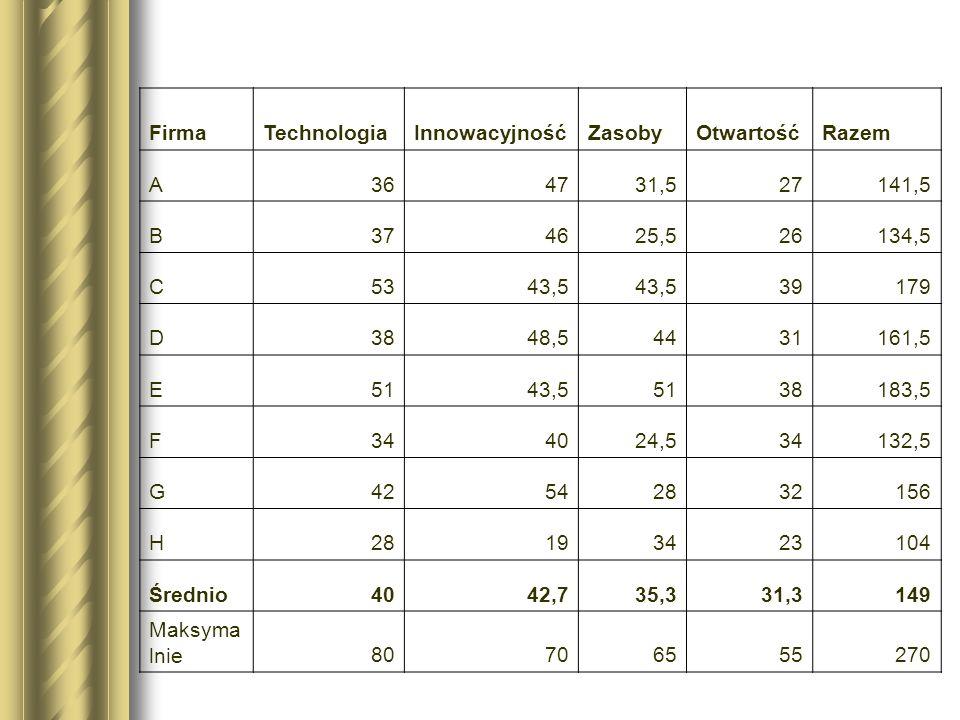 Średnie wyniki uzyskane przez firmy