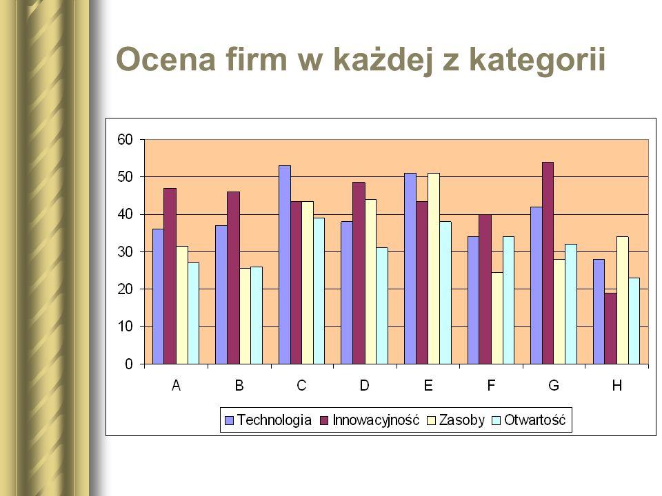 Ocena firm w każdej z kategorii