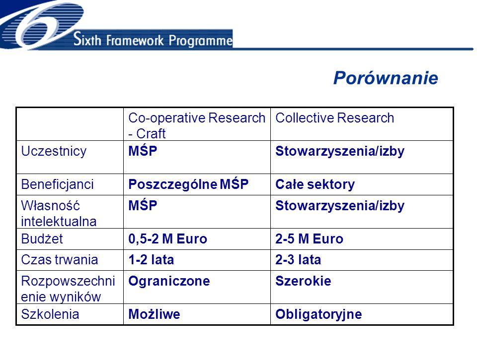 Porównanie ObligatoryjneMożliweSzkolenia SzerokieOgraniczoneRozpowszechni enie wyników 2-3 lata1-2 lataCzas trwania 2-5 M Euro0,5-2 M EuroBudżet Stowarzyszenia/izbyMŚPWłasność intelektualna Całe sektoryPoszczególne MŚPBeneficjanci Stowarzyszenia/izbyMŚPUczestnicy Collective ResearchCo-operative Research - Craft