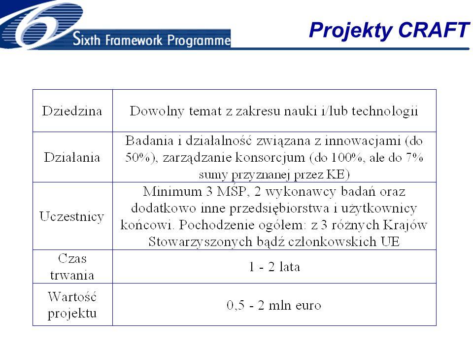 Projekty CRAFT