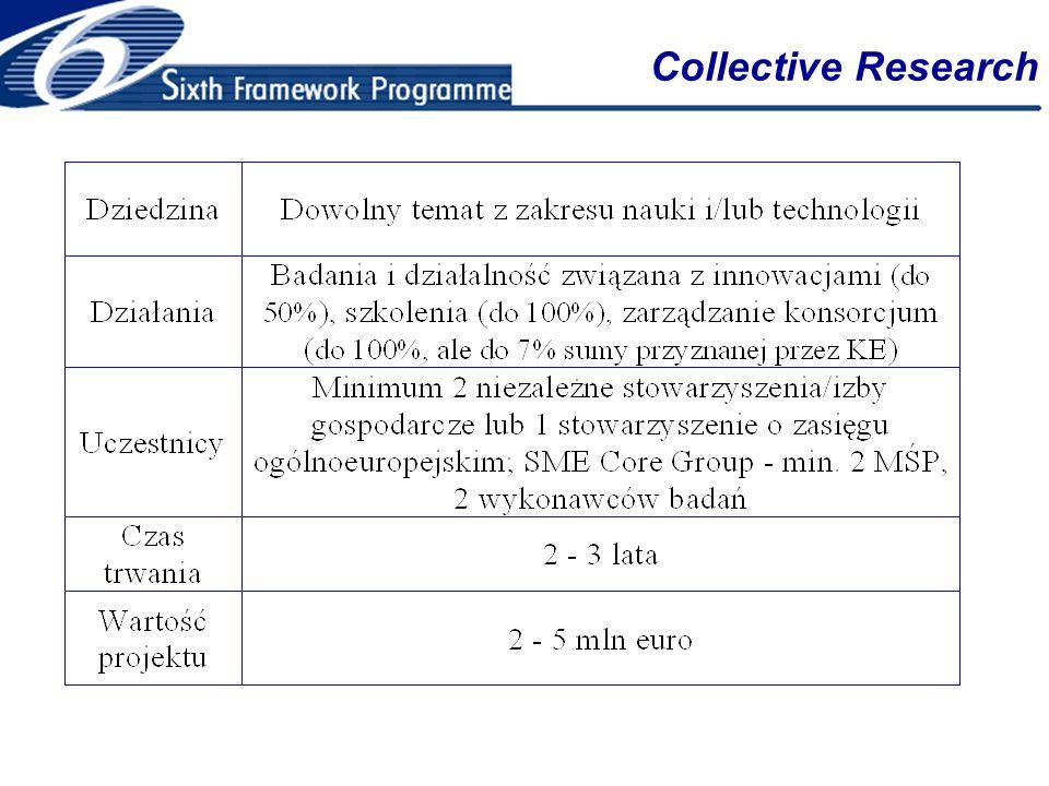 Kalendarz konkursów CRAFT 21.10.2004 – budżet 75 mln euro 14.09.2005 – budżet 75 mln euro ?.