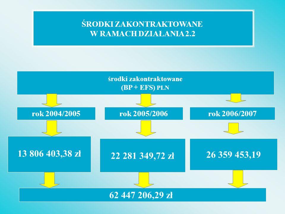 Środki zakontraktowane w stosunku do alokacji w ramach Działania 2.2 ZPORR ( od początku realizacji, w PLN) Wartość Alokacja (EFS) Środki zakontraktowane (EFS) % alokacji* Działanie 2.2 42 666 72443 908 910,53102,91 TYP I27 520 03728 428 800,71103,30 TYP II15 146 68715 480 109,82102,20 * Wysokość alokacji zgodnie z zatwierdzoną przez Instytucje Zarządzającą informacją o jej wysokości, obliczoną wg określonego algorytmu (SIMIK)