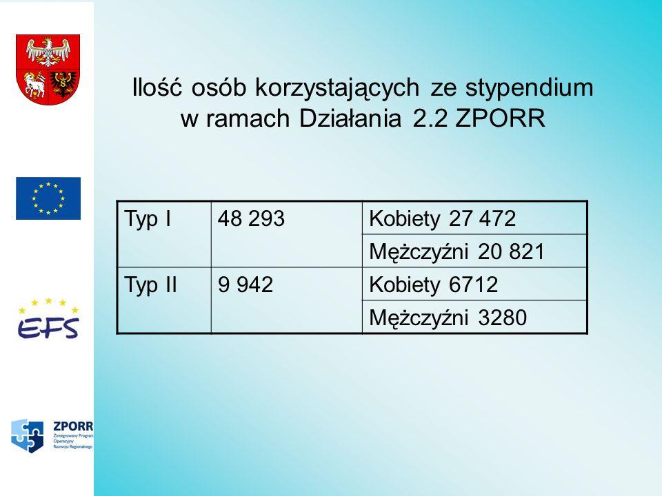 Średnia miesięczna wysokość stypendium Typ I 111 zł Typ II 197 zł