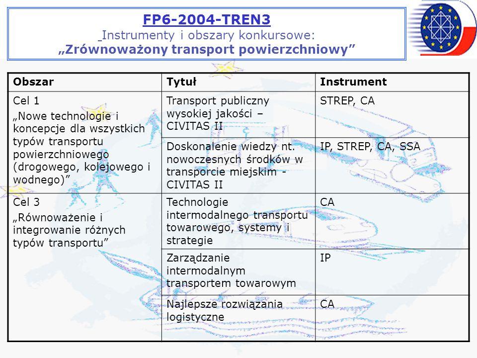 FP6-2004-TREN3 Instrumenty i obszary konkursowe: Zrównoważony transport powierzchniowy ObszarTytułInstrument Cel 1 Nowe technologie i koncepcje dla wszystkich typów transportu powierzchniowego (drogowego, kolejowego i wodnego) Transport publiczny wysokiej jakości – CIVITAS II STREP, CA Doskonalenie wiedzy nt.