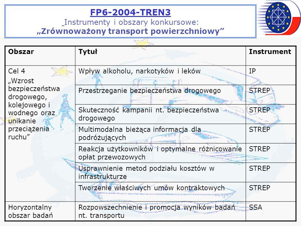 FP6-2004-TREN3 Instrumenty i obszary konkursowe: Zrównoważony transport powierzchniowy ObszarTytułInstrument Cel 4 Wzrost bezpieczeństwa drogowego, kolejowego i wodnego oraz unikanie przeciążenia ruchu Wpływ alkoholu, narkotyków i lekówIP Przestrzeganie bezpieczeństwa drogowegoSTREP Skuteczność kampanii nt.