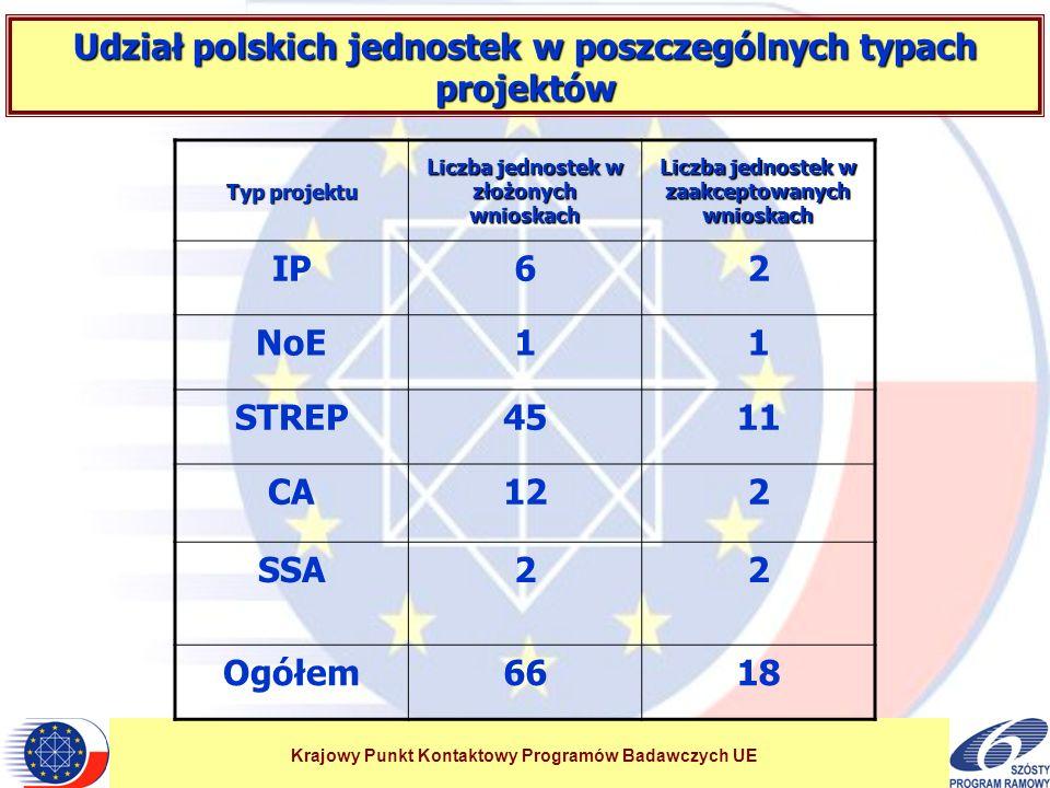 Krajowy Punkt Kontaktowy Programów Badawczych UE Udział polskich jednostek w poszczególnych typach projektów Typ projektu Liczba jednostek w złożonych wnioskach Liczba jednostek w zaakceptowanych wnioskach IP62 NoE11 STREP4511 CA122 SSA22 Ogółem6618