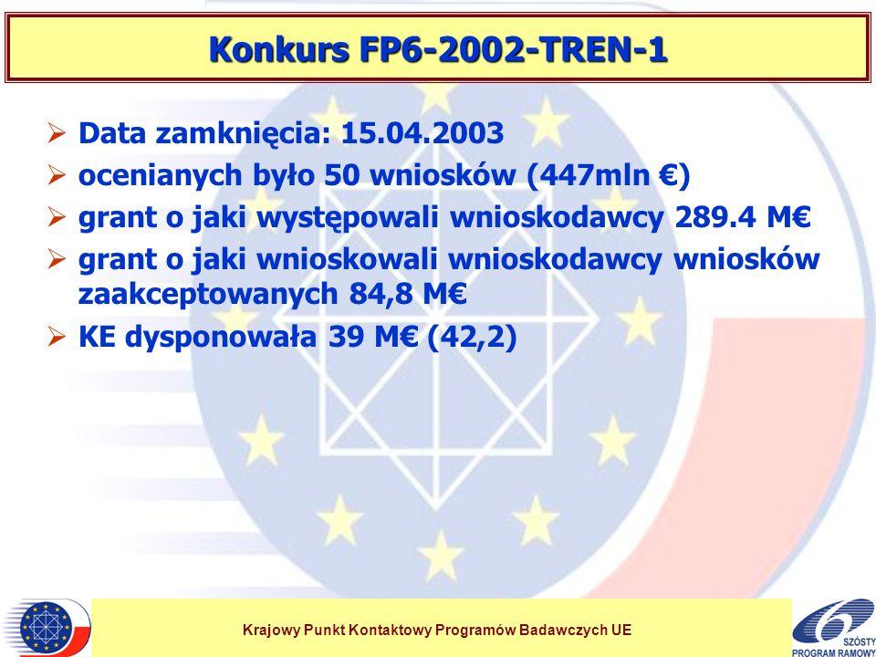 Krajowy Punkt Kontaktowy Programów Badawczych UE Konkurs FP6-2002-TREN-1 Data zamknięcia: 15.04.2003 ocenianych było 50 wniosków (447mln ) grant o jaki występowali wnioskodawcy 289.4 M grant o jaki wnioskowali wnioskodawcy wniosków zaakceptowanych 84,8 M KE dysponowała 39 M (42,2)