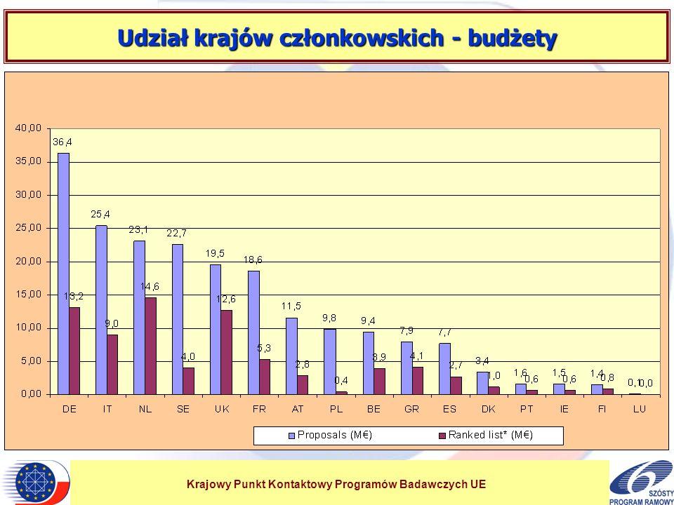 Krajowy Punkt Kontaktowy Programów Badawczych UE Udział krajów członkowskich - budżety