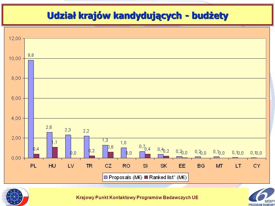 Krajowy Punkt Kontaktowy Programów Badawczych UE Udział krajów kandydujących - budżety