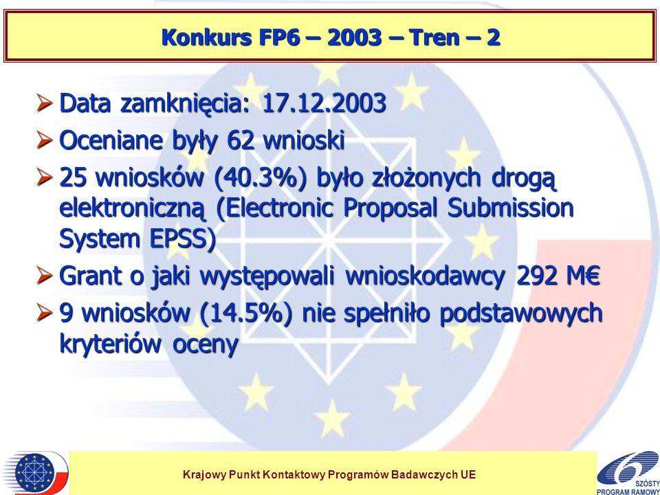 Krajowy Punkt Kontaktowy Programów Badawczych UE Konkurs FP6 – 2003 – Tren – 2 Data zamknięcia: 17.12.2003 Data zamknięcia: 17.12.2003 Oceniane były 62 wnioski Oceniane były 62 wnioski 25 wniosków (40.3%) było złożonych drogą elektroniczną (Electronic Proposal Submission System EPSS) 25 wniosków (40.3%) było złożonych drogą elektroniczną (Electronic Proposal Submission System EPSS) Grant o jaki występowali wnioskodawcy 292 M Grant o jaki występowali wnioskodawcy 292 M 9 wniosków (14.5%) nie spełniło podstawowych kryteriów oceny 9 wniosków (14.5%) nie spełniło podstawowych kryteriów oceny