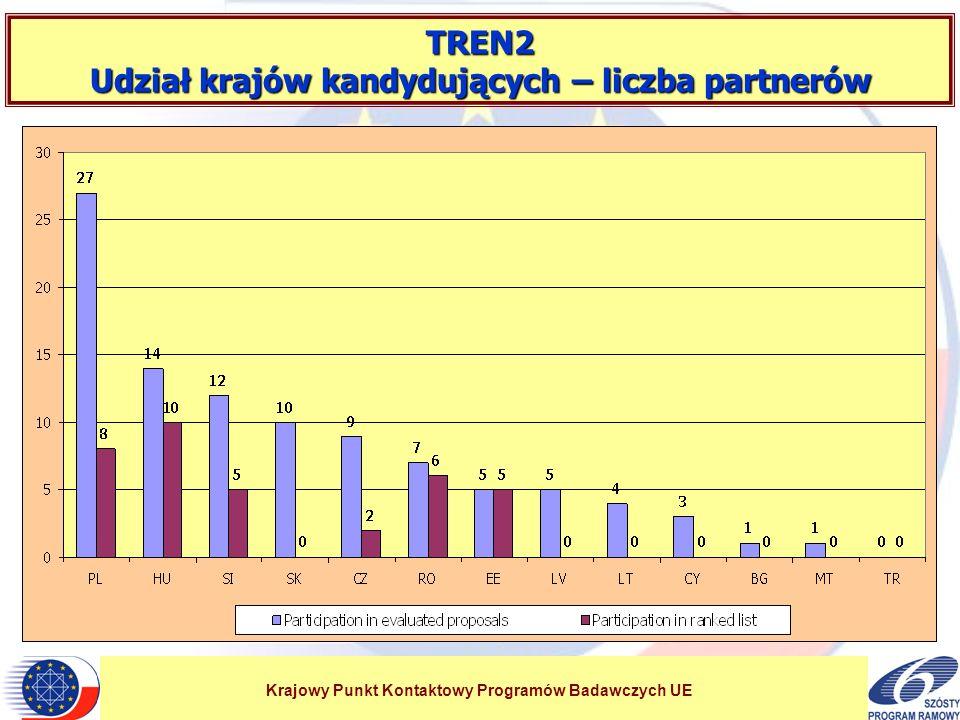 Krajowy Punkt Kontaktowy Programów Badawczych UE TREN2 Udział krajów kandydujących – liczba partnerów