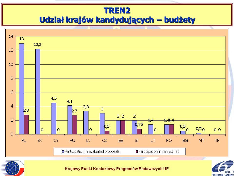 Krajowy Punkt Kontaktowy Programów Badawczych UE TREN2 Udział krajów kandydujących – budżety
