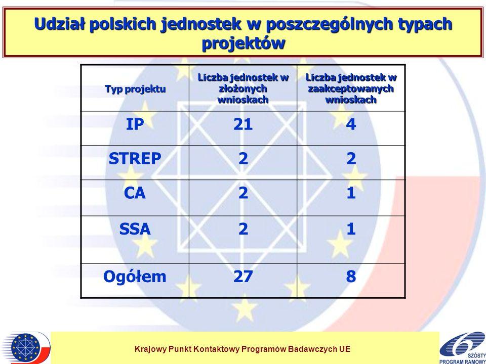 Krajowy Punkt Kontaktowy Programów Badawczych UE Udział polskich jednostek w poszczególnych typach projektów Typ projektu Liczba jednostek w złożonych wnioskach Liczba jednostek w zaakceptowanych wnioskach IP214 STREP22 CA21 SSA21 Ogółem278