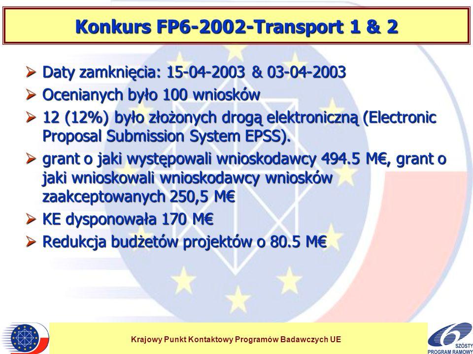 Krajowy Punkt Kontaktowy Programów Badawczych UE Konkurs FP6-2002-Transport 1 & 2 Daty zamknięcia: 15-04-2003 & 03-04-2003 Daty zamknięcia: 15-04-2003 & 03-04-2003 Ocenianych było 100 wniosków Ocenianych było 100 wniosków 12 (12%) było złożonych drogą elektroniczną (Electronic Proposal Submission System EPSS).