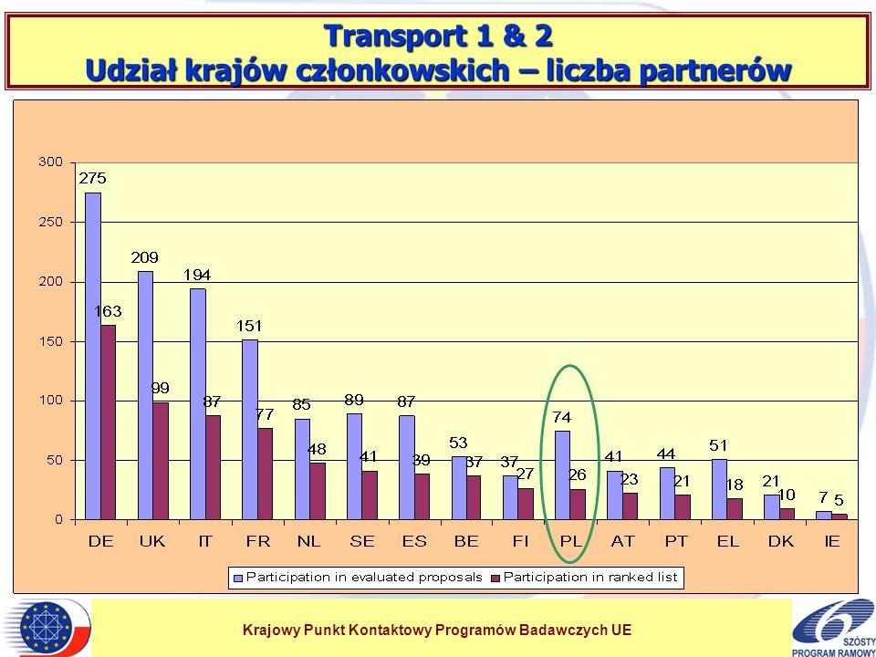 Krajowy Punkt Kontaktowy Programów Badawczych UE Transport 1 & 2 Udział krajów kandydujących – liczba partnerów