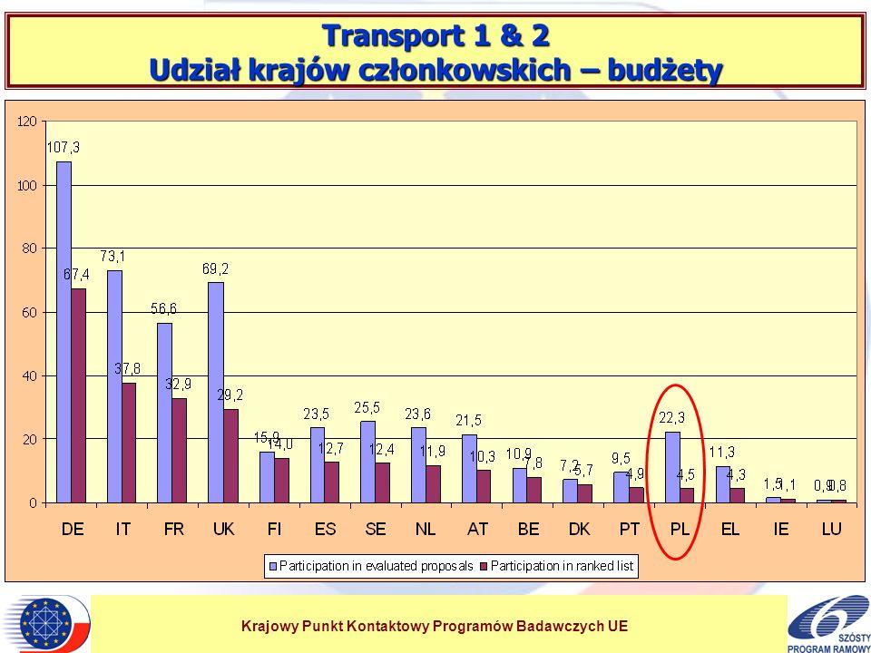 Krajowy Punkt Kontaktowy Programów Badawczych UE Transport 1 & 2 Udział krajów członkowskich – budżety