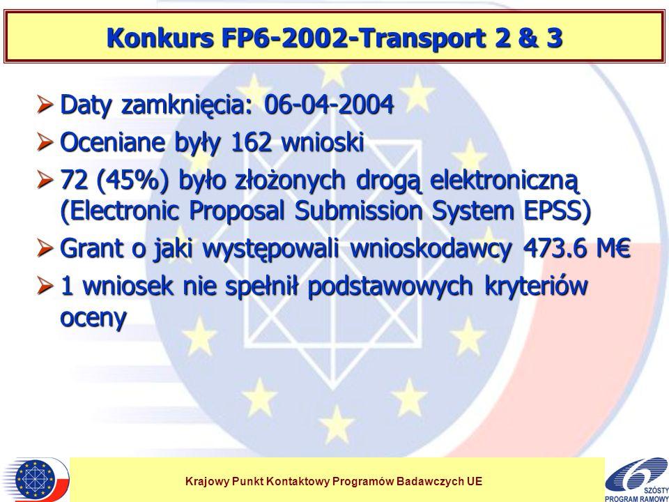 Krajowy Punkt Kontaktowy Programów Badawczych UE Konkurs FP6-2002-Transport 2 & 3 Daty zamknięcia: 06-04-2004 Daty zamknięcia: 06-04-2004 Oceniane były 162 wnioski Oceniane były 162 wnioski 72 (45%) było złożonych drogą elektroniczną (Electronic Proposal Submission System EPSS) 72 (45%) było złożonych drogą elektroniczną (Electronic Proposal Submission System EPSS) Grant o jaki występowali wnioskodawcy 473.6 M Grant o jaki występowali wnioskodawcy 473.6 M 1 wniosek nie spełnił podstawowych kryteriów oceny 1 wniosek nie spełnił podstawowych kryteriów oceny