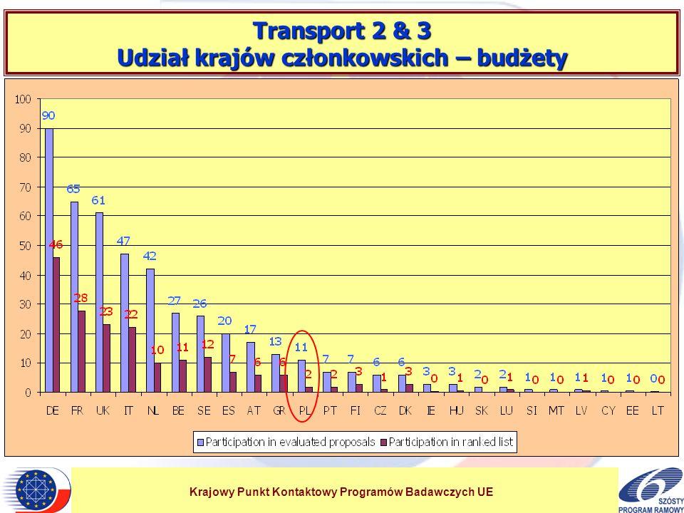 Krajowy Punkt Kontaktowy Programów Badawczych UE Transport 2 & 3 Udział krajów członkowskich – budżety