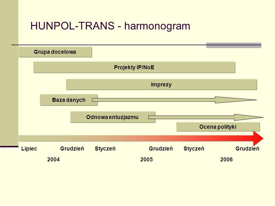HUNPOL-TRANS - harmonogram Grupa docelowa Imprezy Odnowa entuzjazmu Grudzień Projekty IP/NoE Baza danych Ocena polityki 2004 StyczeńLipiecGrudzień Styczeń 20062005
