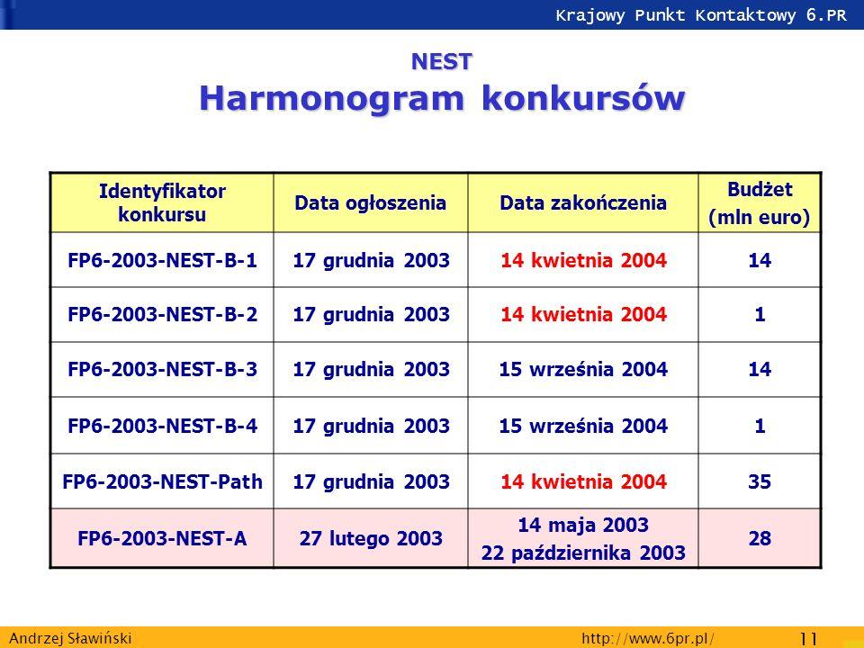 Krajowy Punkt Kontaktowy 6.PR http://www.6pr.pl/ 11 Andrzej Sławiński NEST Harmonogram konkursów Identyfikator konkursu Data ogłoszeniaData zakończenia Budżet (mln euro) FP6-2003-NEST-B-117 grudnia 200314 kwietnia 200414 FP6-2003-NEST-B-217 grudnia 200314 kwietnia 20041 FP6-2003-NEST-B-317 grudnia 200315 września 200414 FP6-2003-NEST-B-417 grudnia 200315 września 20041 FP6-2003-NEST-Path17 grudnia 200314 kwietnia 200435 FP6-2003-NEST-A27 lutego 2003 14 maja 2003 22 października 2003 28