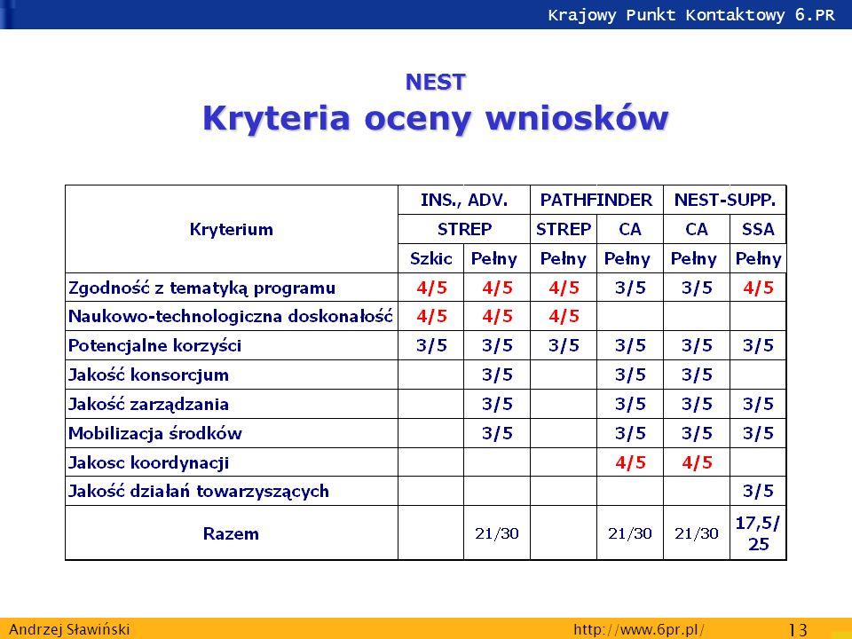 Krajowy Punkt Kontaktowy 6.PR http://www.6pr.pl/ 13 Andrzej Sławiński NEST Kryteria oceny wniosków