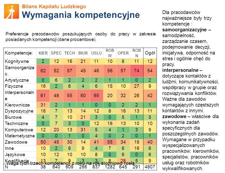 Bilans Kapitału Ludzkiego Wymagania kompetencyjne Preferencje pracodawców poszukujących osoby do pracy w zakresie posiadanych kompetencji (dane procen
