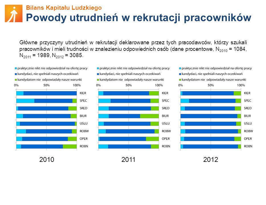 Bilans Kapitału Ludzkiego Powody utrudnień w rekrutacji pracowników Główne przyczyny utrudnień w rekrutacji deklarowane przez tych pracodawców, którzy