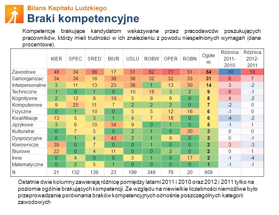 Bilans Kapitału Ludzkiego Braki kompetencyjne Kompetencje brakujące kandydatom wskazywane przez pracodawców poszukujących pracowników, którzy mieli tr