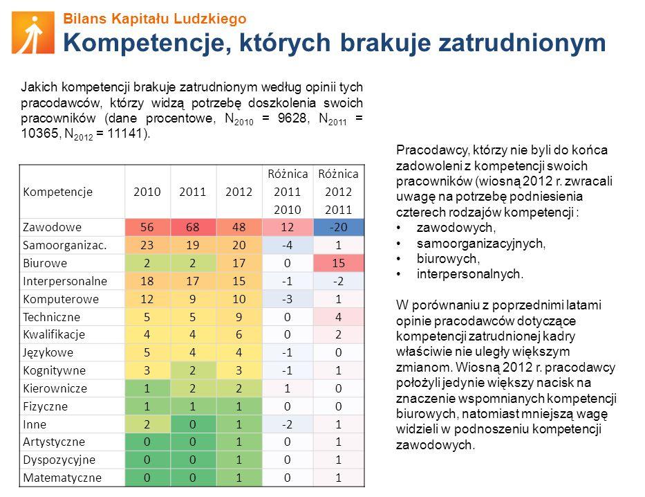 Bilans Kapitału Ludzkiego Kompetencje, których brakuje zatrudnionym Jakich kompetencji brakuje zatrudnionym według opinii tych pracodawców, którzy wid