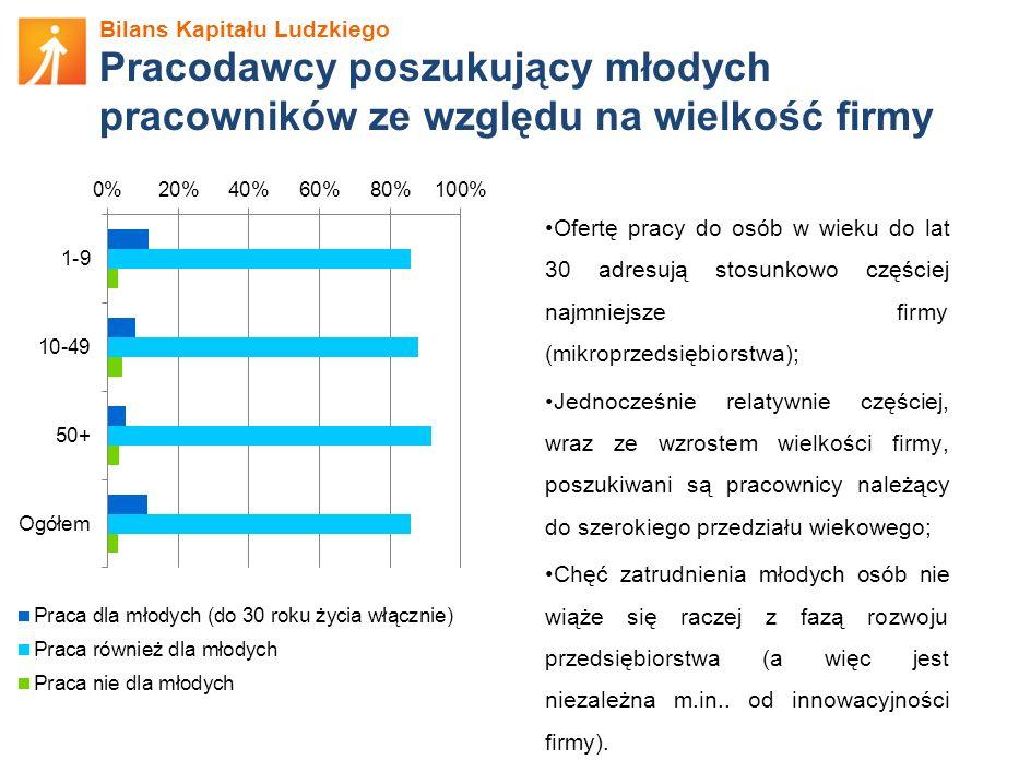 Bilans Kapitału Ludzkiego Pracodawcy poszukujący młodych pracowników ze względu na wielkość firmy Ofertę pracy do osób w wieku do lat 30 adresują stos