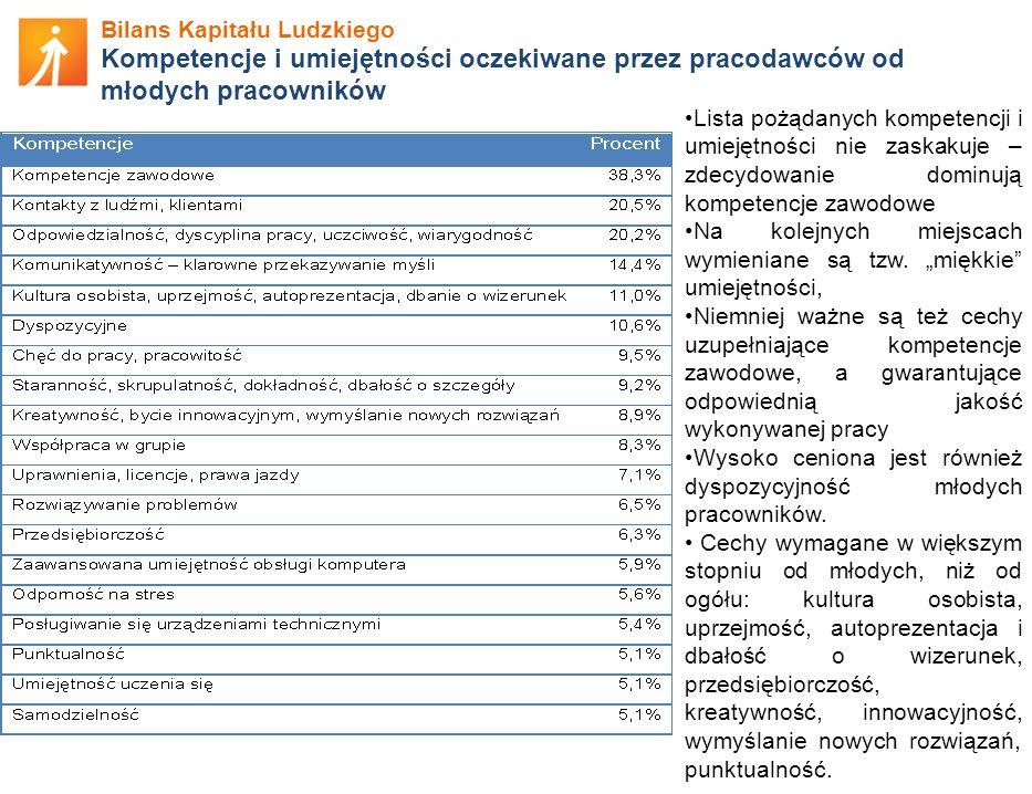 Bilans Kapitału Ludzkiego Kompetencje i umiejętności oczekiwane przez pracodawców od młodych pracowników Lista pożądanych kompetencji i umiejętności n