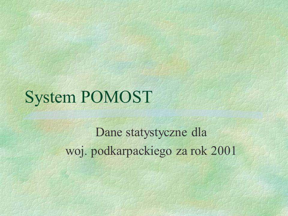 System POMOST Dane statystyczne dla woj. podkarpackiego za rok 2001