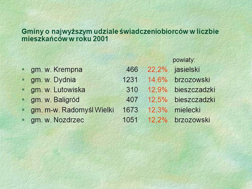 Gminy o najwyższym udziale świadczeniobiorców w liczbie mieszkańców w roku 2001 powiaty: §gm. w. Krempna 46622,2% jasielski §gm. w. Dydnia123114,6% br