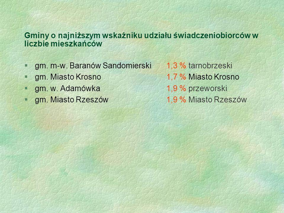 Gminy o najniższym wskaźniku udziału świadczeniobiorców w liczbie mieszkańców §gm. m-w. Baranów Sandomierski1,3 % tarnobrzeski §gm. Miasto Krosno1,7 %