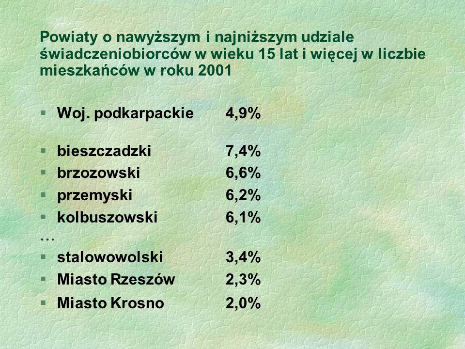 Powiaty o nawyższym i najniższym udziale świadczeniobiorców w wieku 15 lat i więcej w liczbie mieszkańców w roku 2001 §Woj.