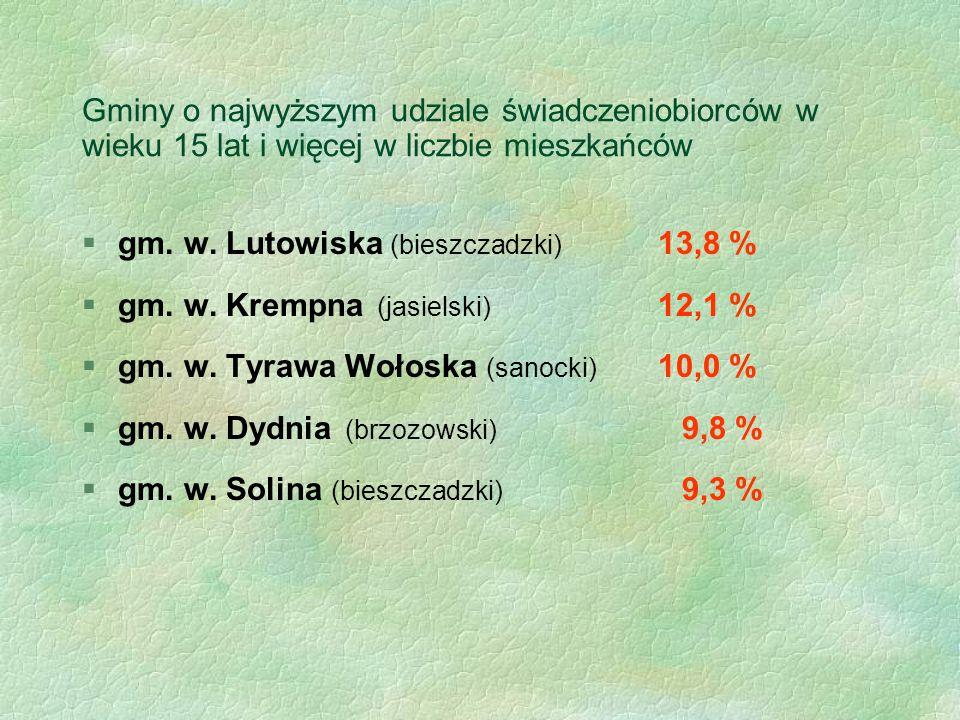 Gminy o najwyższym udziale świadczeniobiorców w wieku 15 lat i więcej w liczbie mieszkańców §gm. w. Lutowiska (bieszczadzki) 13,8 % §gm. w. Krempna (j