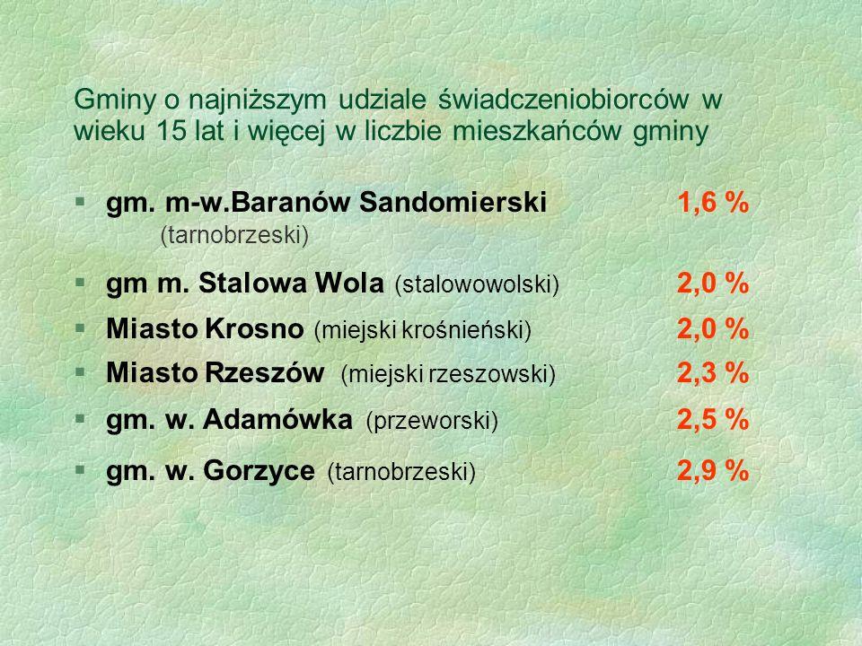 Gminy o najniższym udziale świadczeniobiorców w wieku 15 lat i więcej w liczbie mieszkańców gminy gm. m-w.Baranów Sandomierski1,6 % (tarnobrzeski) §gm