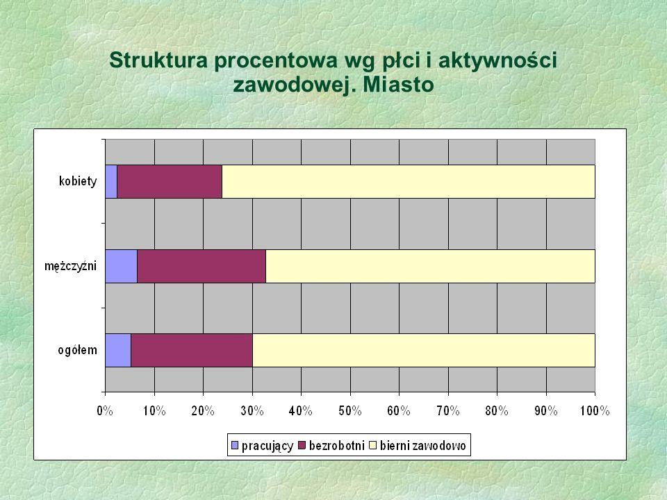 Struktura procentowa wg płci i aktywności zawodowej. Miasto