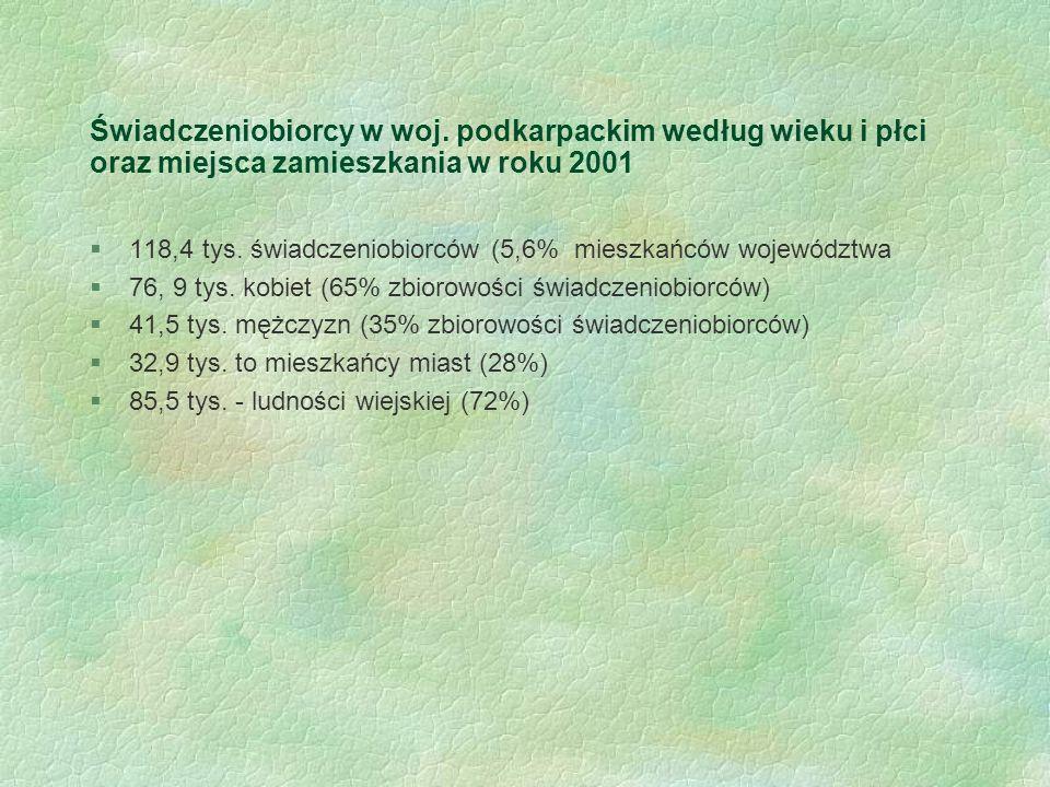 Świadczeniobiorcy w woj. podkarpackim według wieku i płci oraz miejsca zamieszkania w roku 2001 §118,4 tys. świadczeniobiorców (5,6% mieszkańców wojew