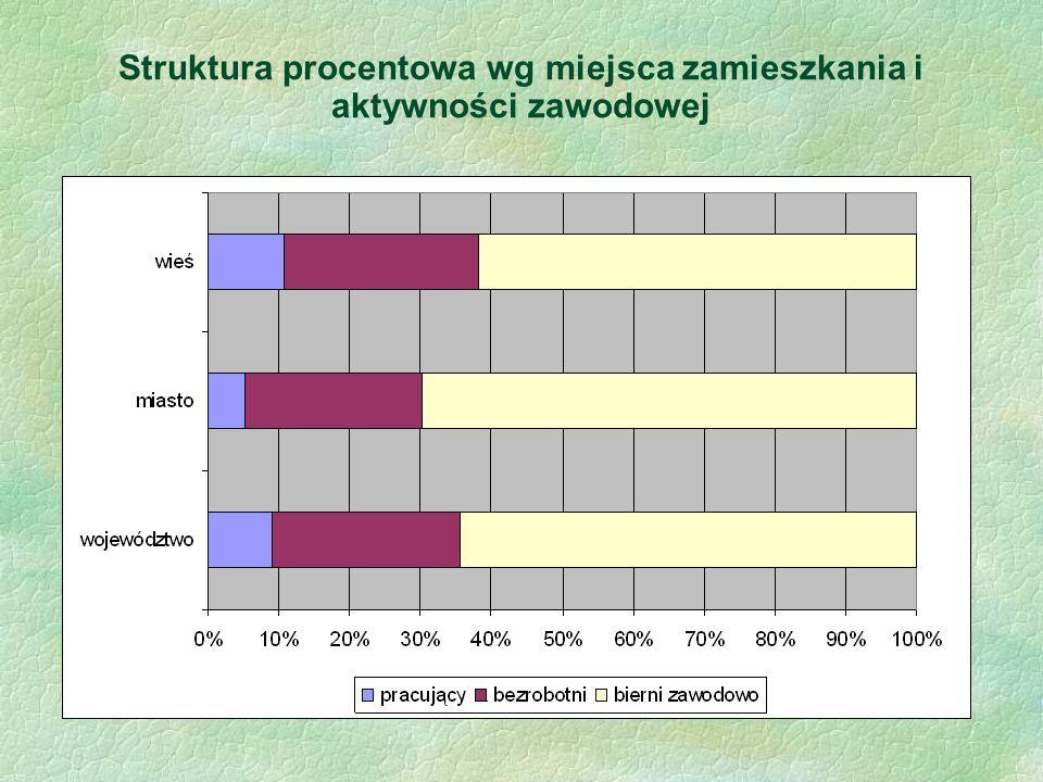 Struktura procentowa wg miejsca zamieszkania i aktywności zawodowej