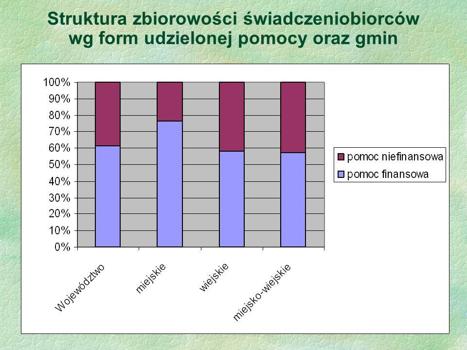 Struktura zbiorowości świadczeniobiorców wg form udzielonej pomocy oraz gmin
