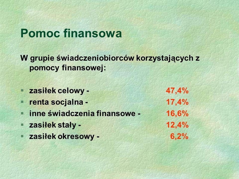 Pomoc finansowa W grupie świadczeniobiorców korzystających z pomocy finansowej: §zasiłek celowy - 47,4% §renta socjalna - 17,4% §inne świadczenia finansowe - 16,6% §zasiłek stały - 12,4% §zasiłek okresowy - 6,2%