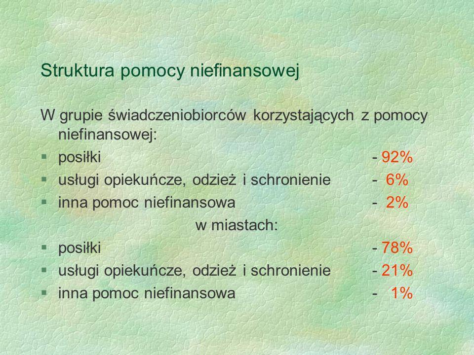 Struktura pomocy niefinansowej W grupie świadczeniobiorców korzystających z pomocy niefinansowej: §posiłki - 92% §usługi opiekuńcze, odzież i schronie
