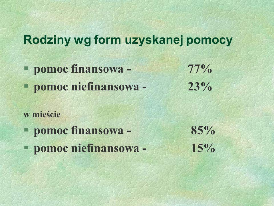 Rodziny wg form uzyskanej pomocy §pomoc finansowa - 77% §pomoc niefinansowa - 23% w mieście §pomoc finansowa - 85% §pomoc niefinansowa - 15%