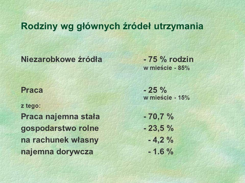 Rodziny wg głównych źródeł utrzymania Niezarobkowe źródła- 75 % rodzin w mieście - 85% Praca - 25 % w mieście - 15% z tego: Praca najemna stała- 70,7 % gospodarstwo rolne- 23,5 % na rachunek własny - 4,2 % najemna dorywcza - 1.6 %