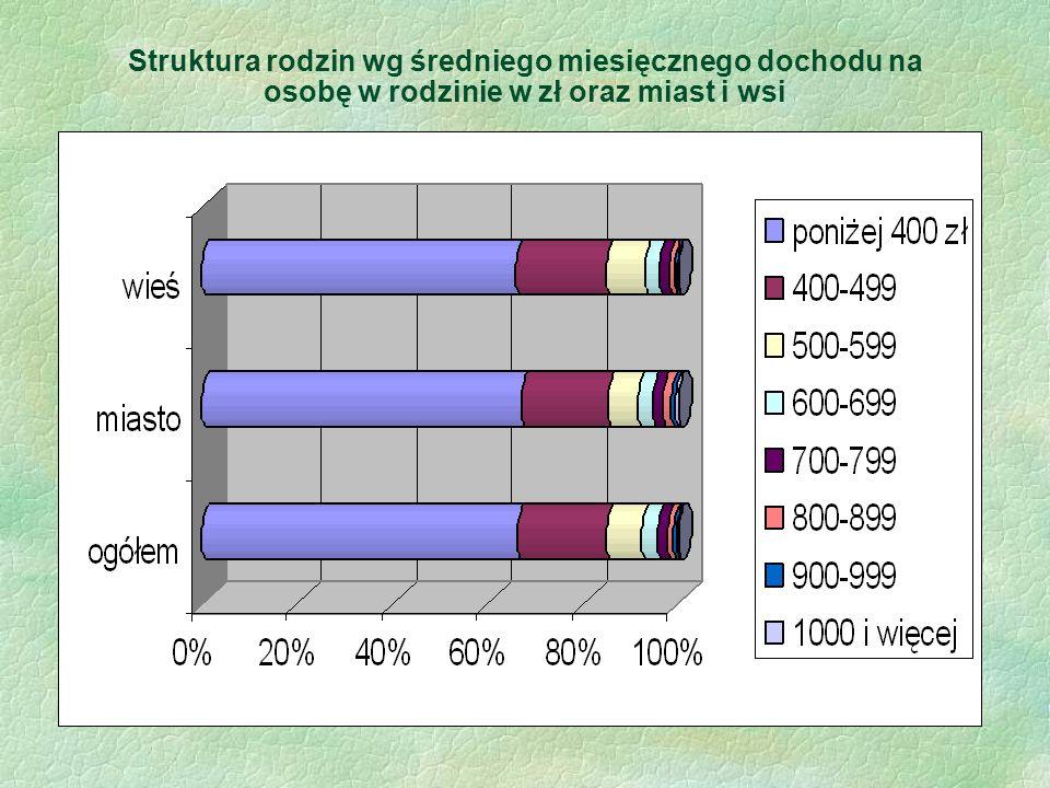 Struktura rodzin wg średniego miesięcznego dochodu na osobę w rodzinie w zł oraz miast i wsi