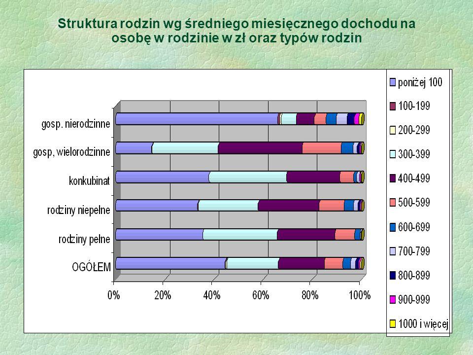 Struktura rodzin wg średniego miesięcznego dochodu na osobę w rodzinie w zł oraz typów rodzin