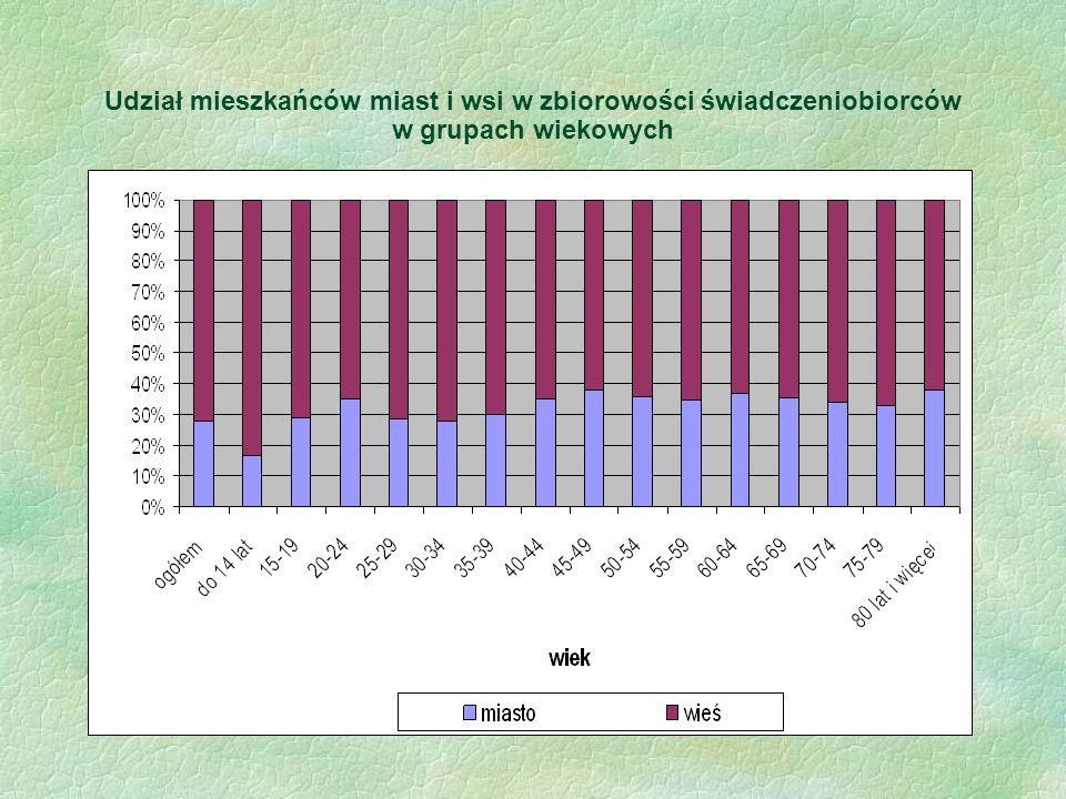 Udział mieszkańców miast i wsi w zbiorowości świadczeniobiorców w grupach wiekowych
