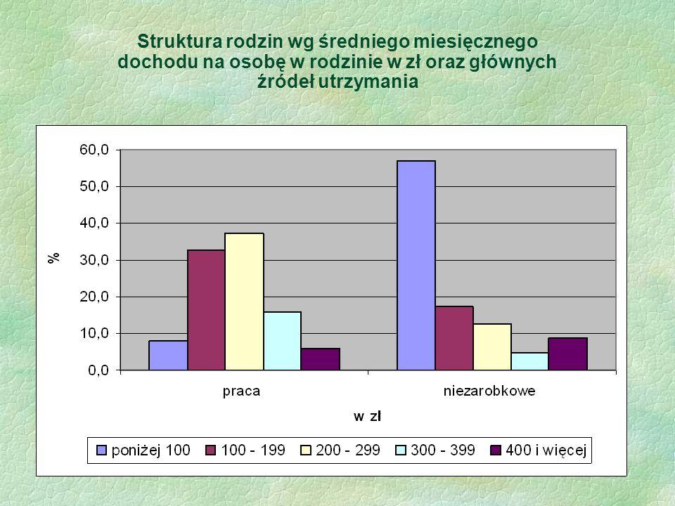 Struktura rodzin wg średniego miesięcznego dochodu na osobę w rodzinie w zł oraz głównych źródeł utrzymania